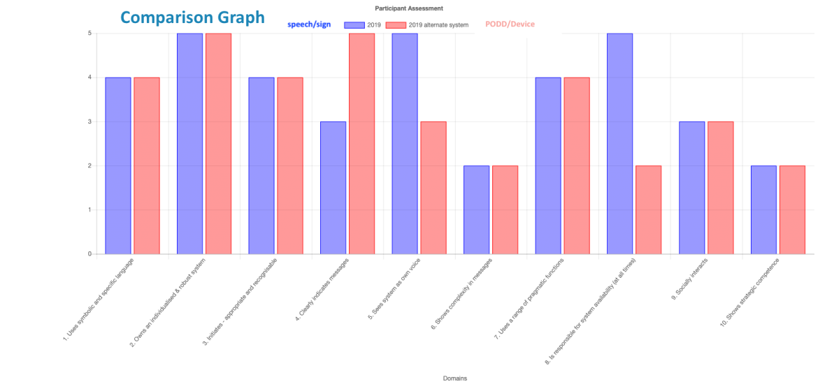 Is it possible for a private speech pathologist, a parent and a teacher to enter their data separately, and then compare the graphs?